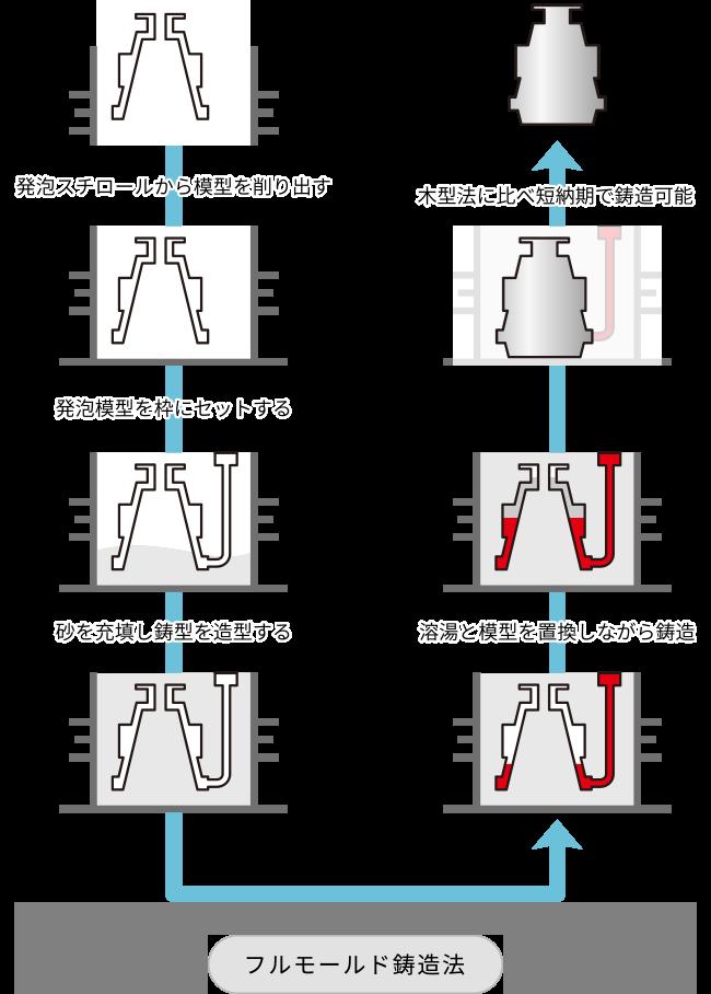 フルモールド鋳造法|KIMURA